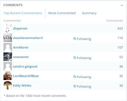 top commenters