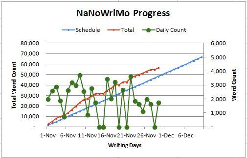 2013 NaNoWriMo