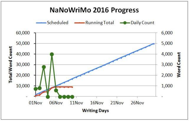As of November 10, 2016